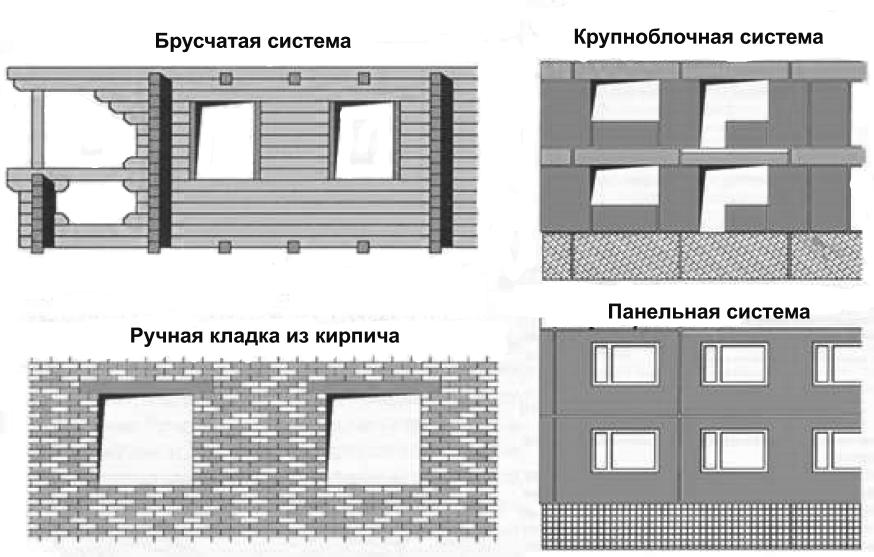 Фрагменты фасадов зданий
