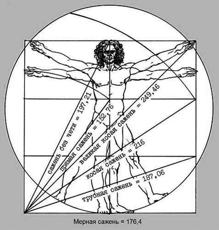 Геометрическая система древнерусских саженей