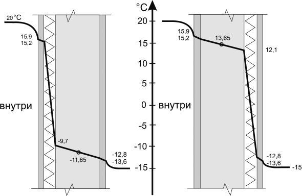 Графики распределения температуры в многослойной стене