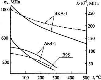 Изменение предела прочности и модуля упругости композиционного материала