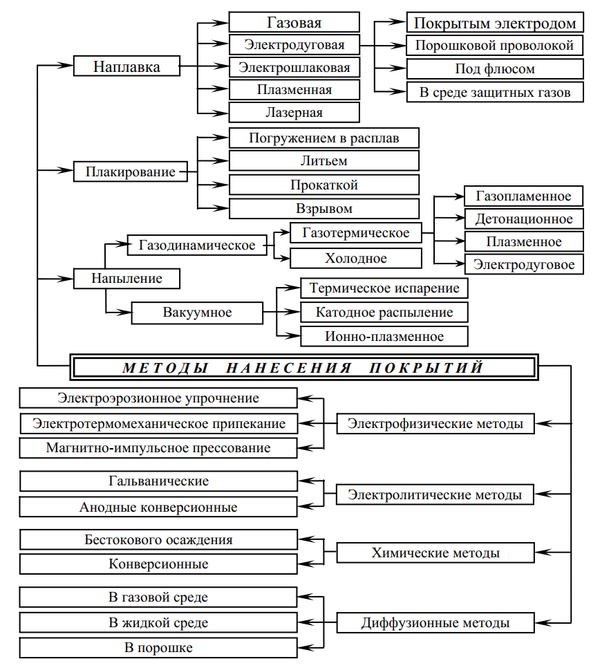 Классификация процессов нанесения неорганических покрытий