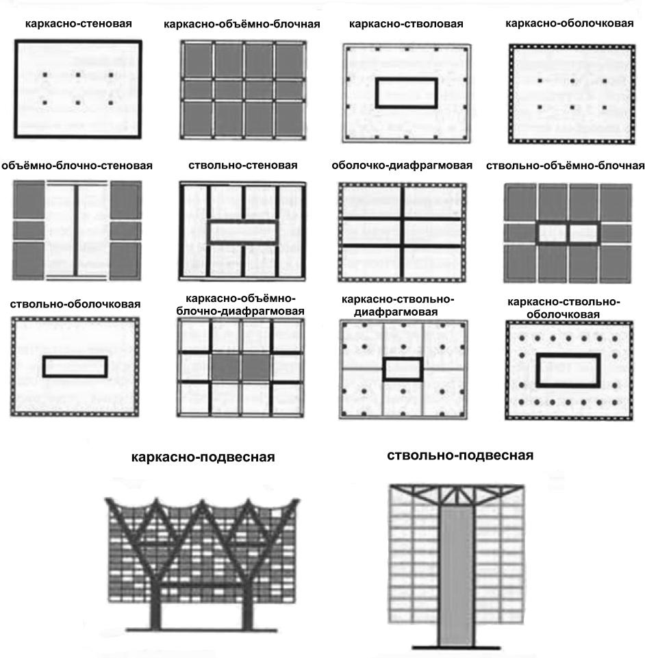 Комбинированные конструктивные системы