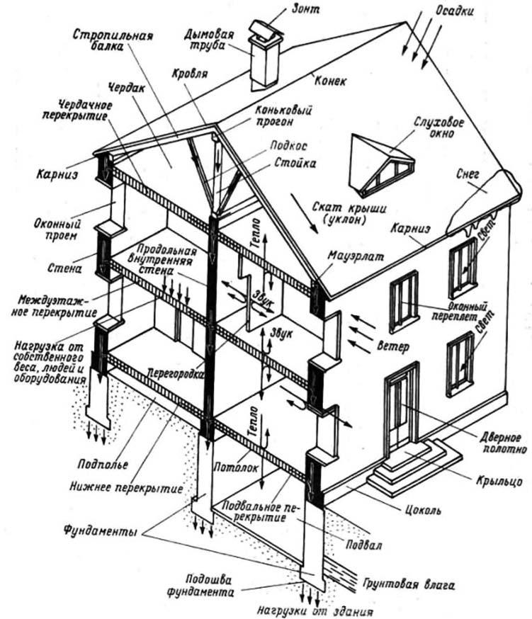 Основные типы жилых многоэтажных домов — ВикиПро: Отраслевая энциклопедия. Окна, двери, мебель