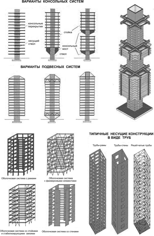 Конструктивные решения оболочковой системы