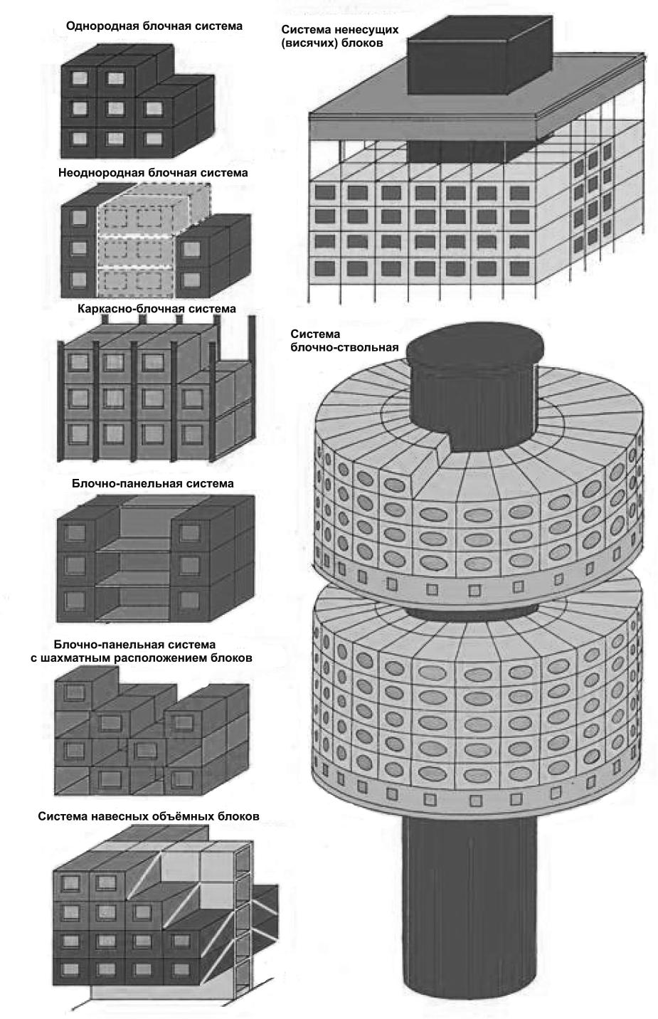 Конструктивные схемы объемно-блочных зданий