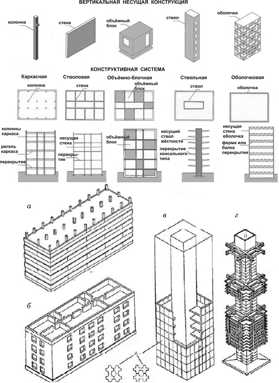 Конструктивные системы гражданских зданий