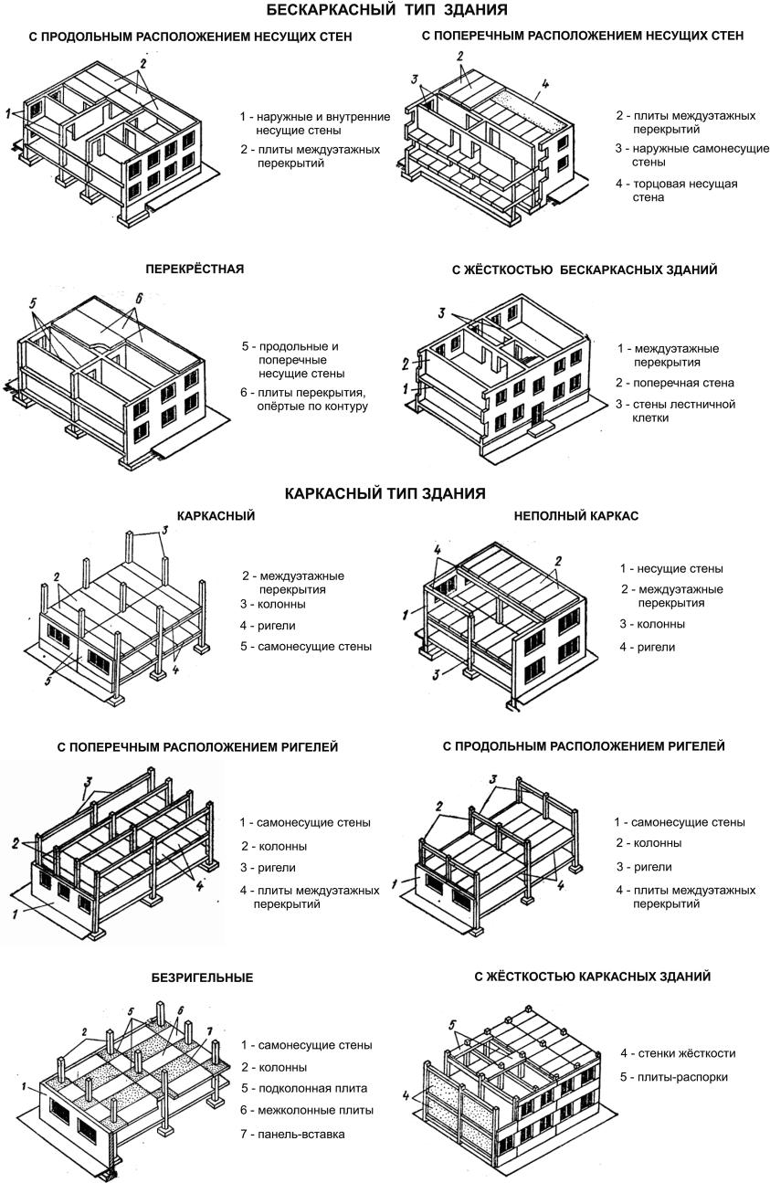 Конструктивные системы и схемы