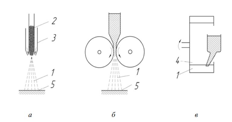 Методы получения аморфных порошков