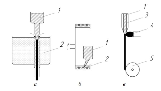 Методы получения тонкой проволоки, закаленной из расплава