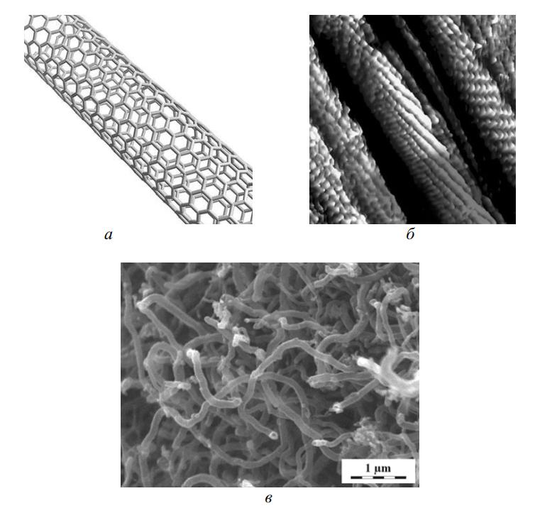 Модель углеродной нанотрубки