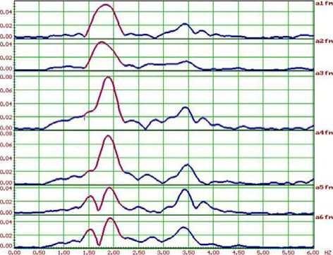 Модули спектров Фурье