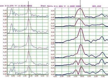 Модули спектров колебаний оболочки на частоте 1,85 Гц