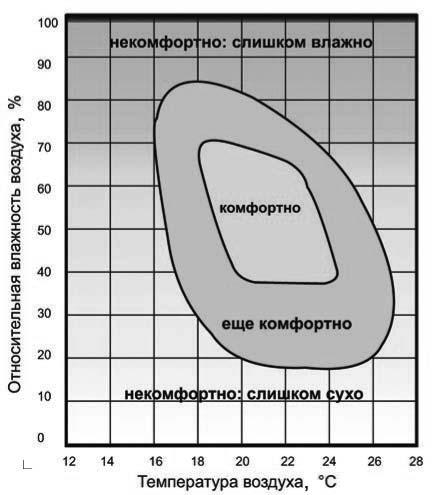 Область комфортных и дискомфортных ощущений при температурно-влажностных параметрах воздуха