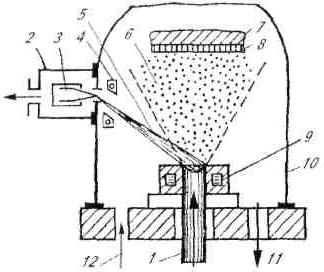 Обобщенная схема процесса вакуумного конденсационного напыления покрытий