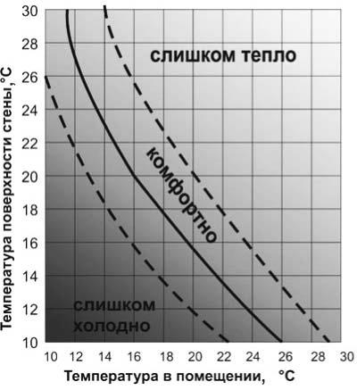 Ощущение комфорта при температурных параметрах поверхности стены и воздуха в помещении