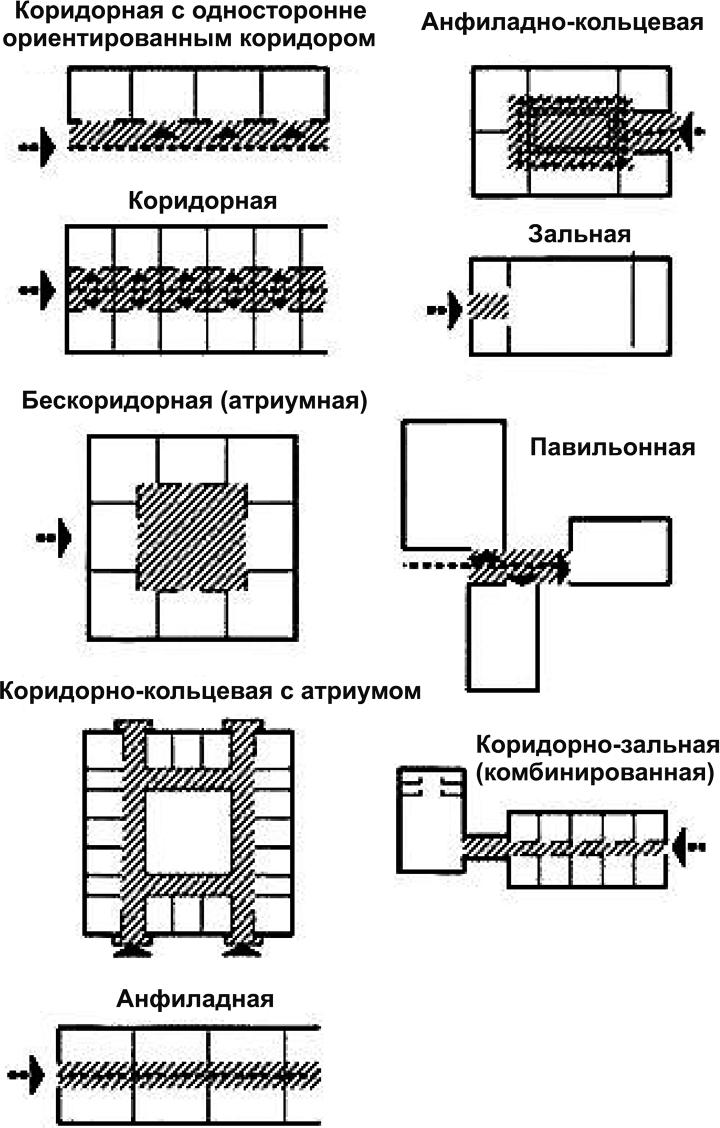 Планировочные схемы зданий