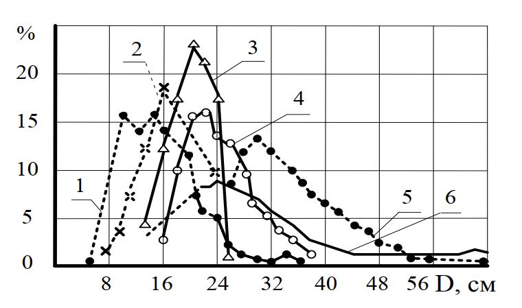 показатели распределения сортиментов по толщине в РФ