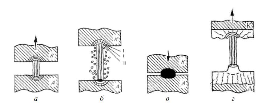 процесс электроэрозионного нанесения покрытий