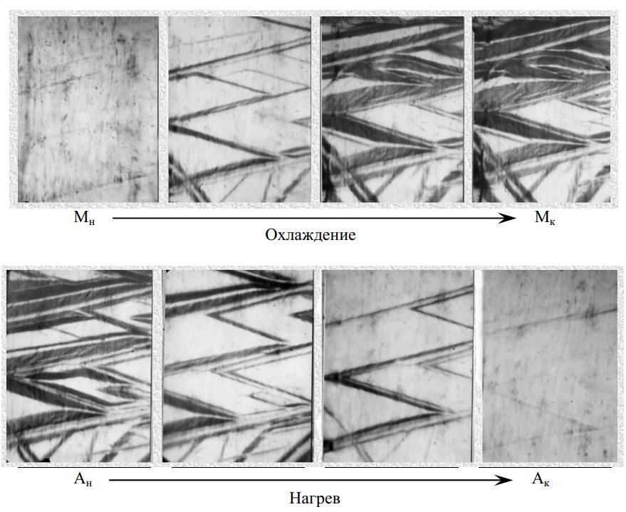 Рост и исчезновение кристаллов мартенсита при охлаждении и нагреве (сплав Сu–Аl–Мn)