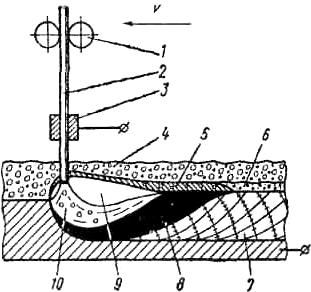 Схема электродуговой наплавки под слоем флюса