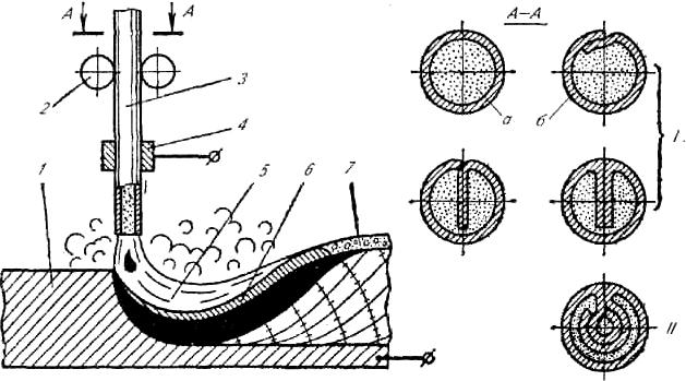 Схема электродуговой наплавки самозащитной порошковой проволокой