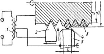 Схема электроконтактной приварки покрытия