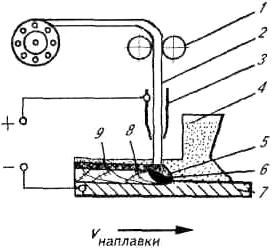 Схема электрошлаковой наплавки