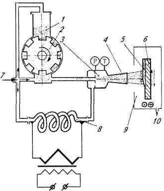 Схема холодного газодинамического напыления
