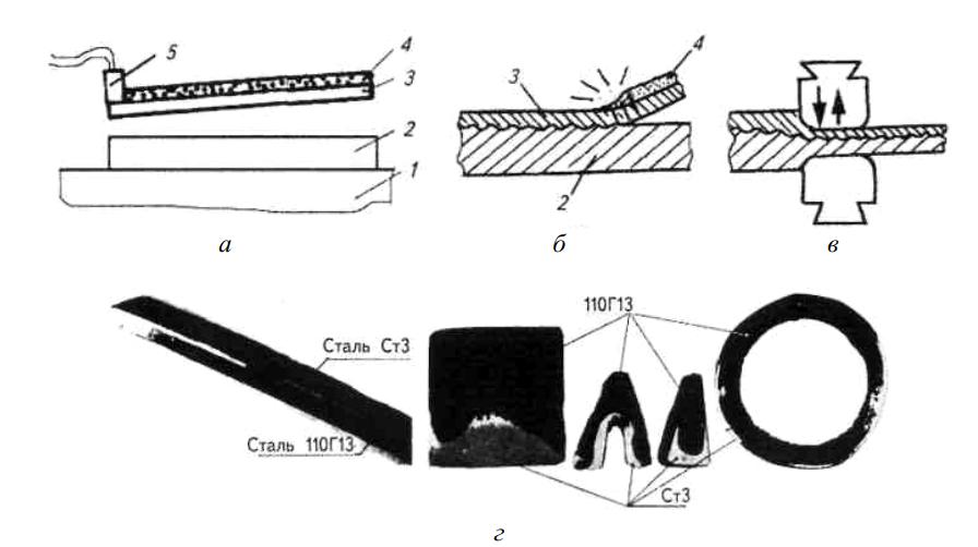 Схема плакирования металла методом сварки взрывом