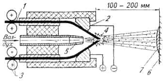 Схема процесса электродуговой металлизации