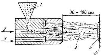 Схема процесса газопламенного напыления