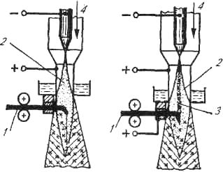 Схема процесса плазменного напыления материалом проволоки