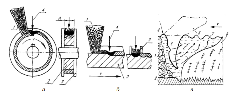 Схема радиальной и торцевой лазерной наплавки