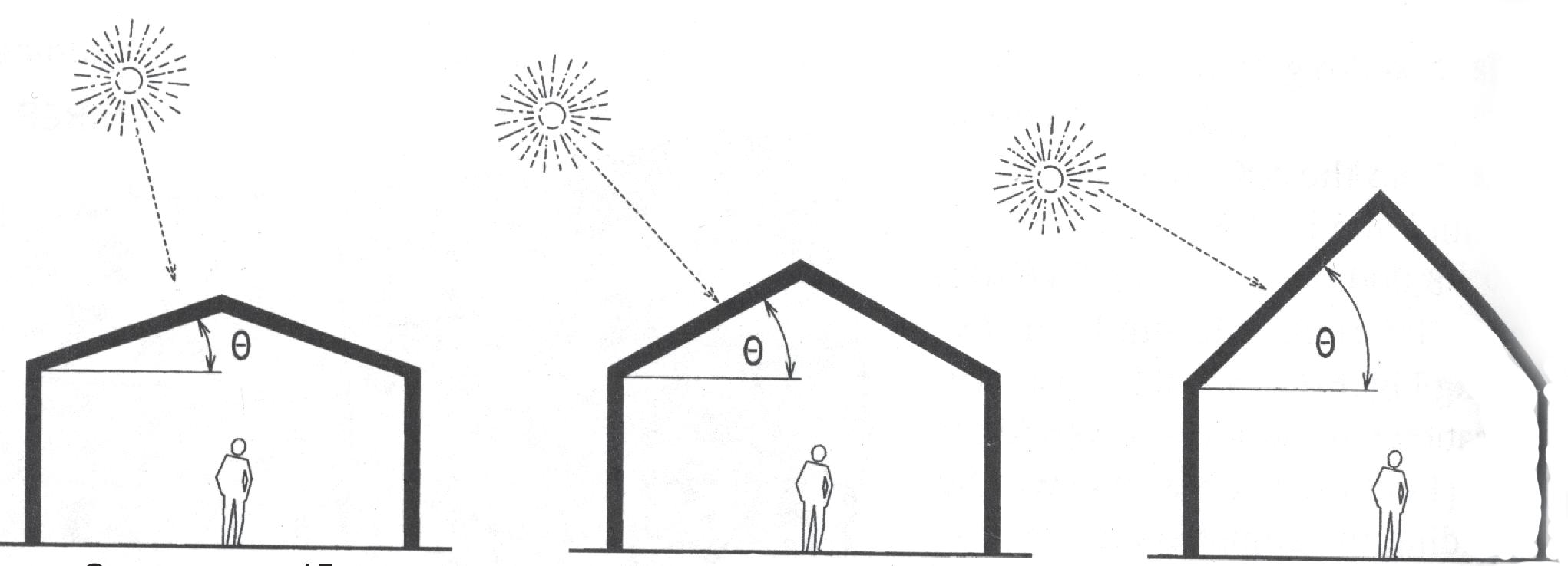 Схема расположения фотоэлектрических панелей в зависимости от климата