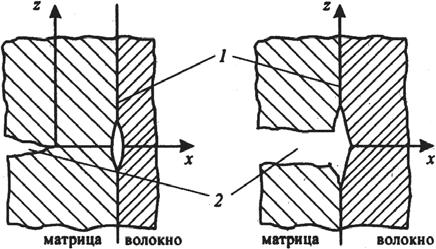 Схема расслоения границы матрица–волокно в композиционном материале