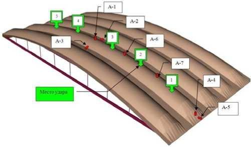 схема расстановки датчиков при испытаниях покрытия