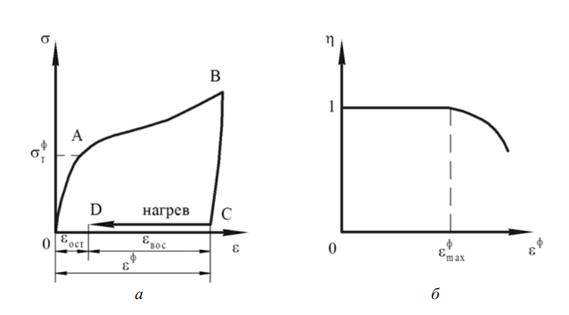 Схема реализации ЭПФ и зависимость степени восстановления формы от предварительной деформации