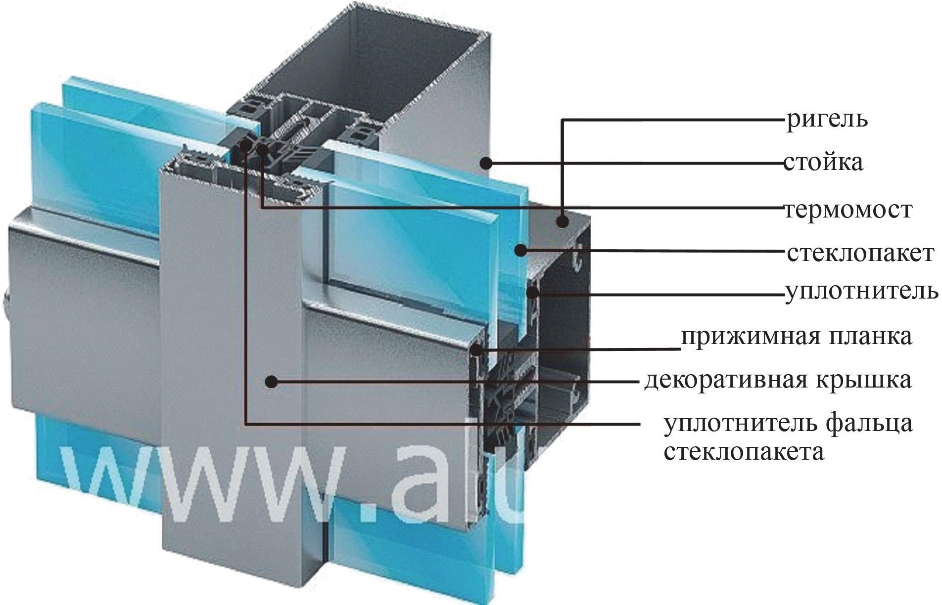 Схема стоечно-ригельной фасадной системы ALUTECH ALT F50