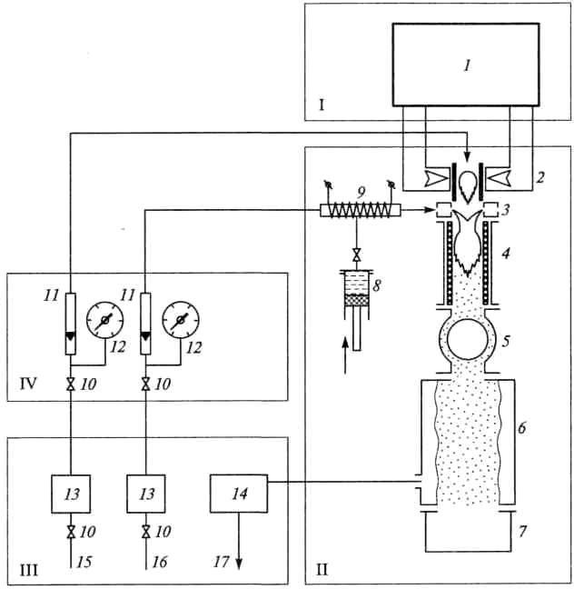 Схема СВЧ-установки плазмохимического синтеза