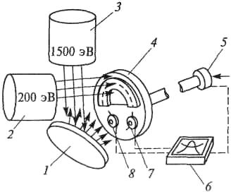 Схема установки бинарного ионно-стимулированного осаждения нитридных пленок