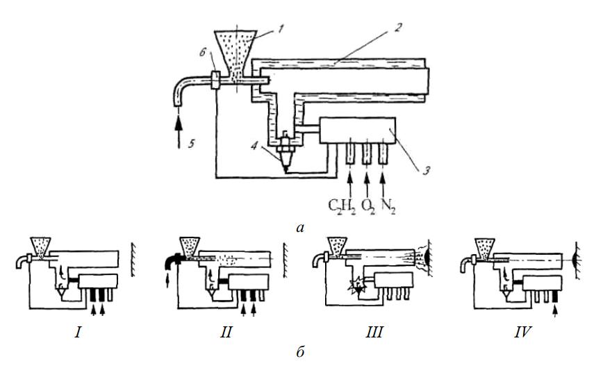 Схема установки для детонационного напыления и схема процесса