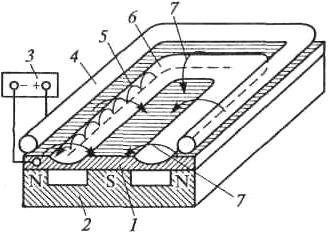 Схема установки магнетронного распыления