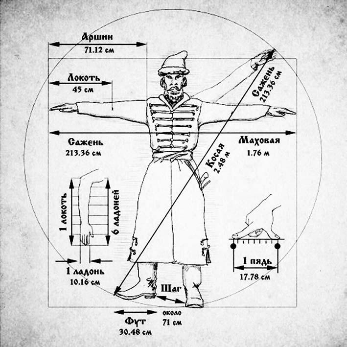 Славянская измерительная система мер