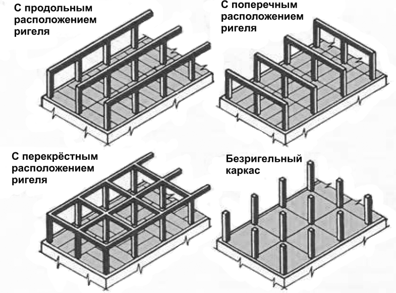 Состав основных элементов каркаса
