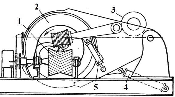 станки с позиционированием по центру бревна ротора перемещением на его балансирном рычаге
