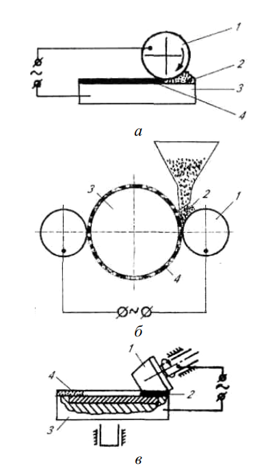 Термомеханическое припекание порошковых покрытий