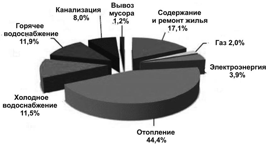 Типовая структура тарифов ЖКХ