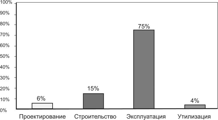 Усредненные затраты на протяжении жизненного цикла здания