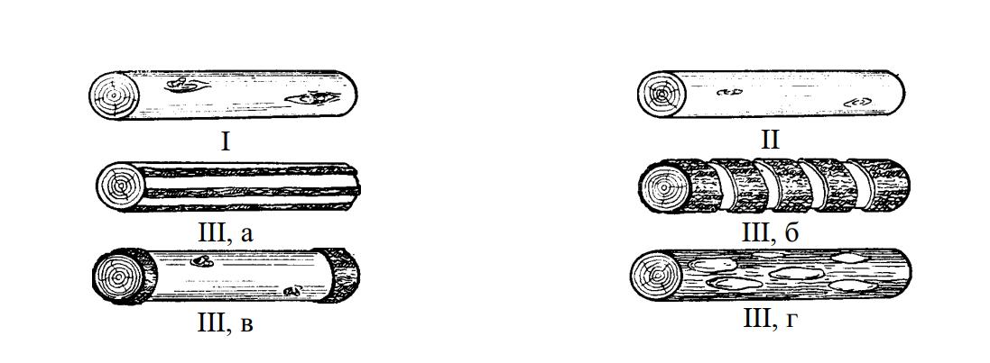 Виды окорки