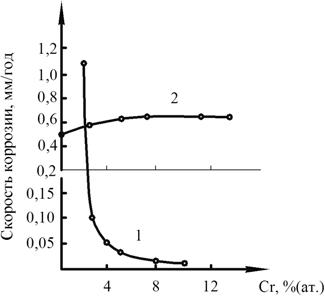 Влияние содержания хрома на скорость коррозии аморфного сплава